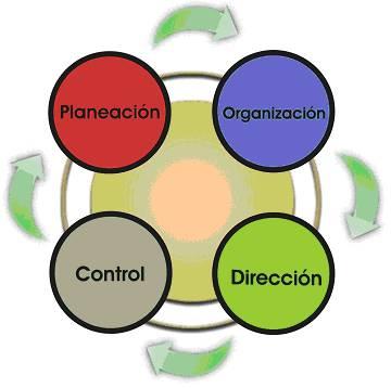 Administracion los procesos administrativos en la for Nociones basicas de oficina concepto