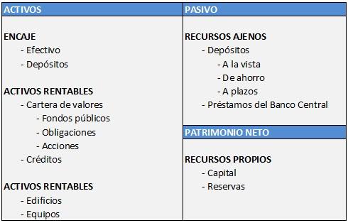 Los bancos comerciales (Concepto, funciones, balance)